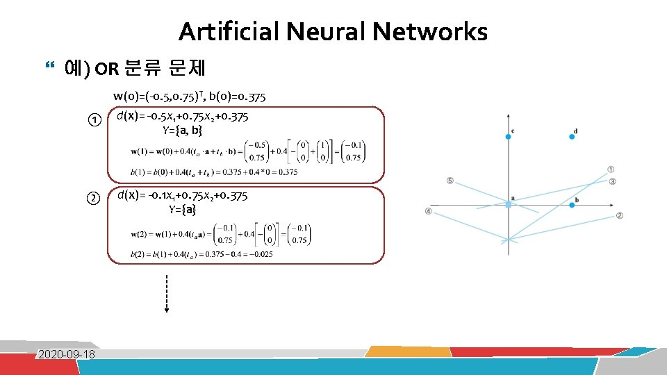 Artificial Neural Networks 예) OR 분류 문제 w(0)=(-0. 5, 0. 75)T, b(0)=0. 375 ①