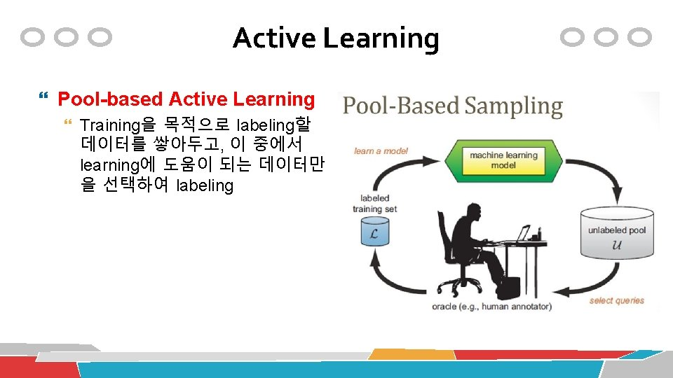 Active Learning Pool-based Active Learning Training을 목적으로 labeling할 데이터를 쌓아두고, 이 중에서 learning에 도움이