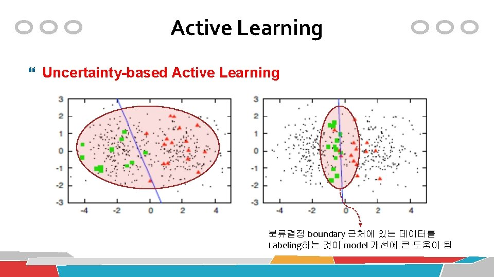 Active Learning Uncertainty-based Active Learning 분류결정 boundary 근처에 있는 데이터를 Labeling하는 것이 model 개선에