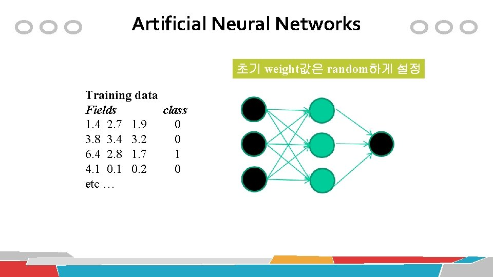 Artificial Neural Networks 초기 weight값은 random하게 설정 Training data Fields class 1. 4 2.