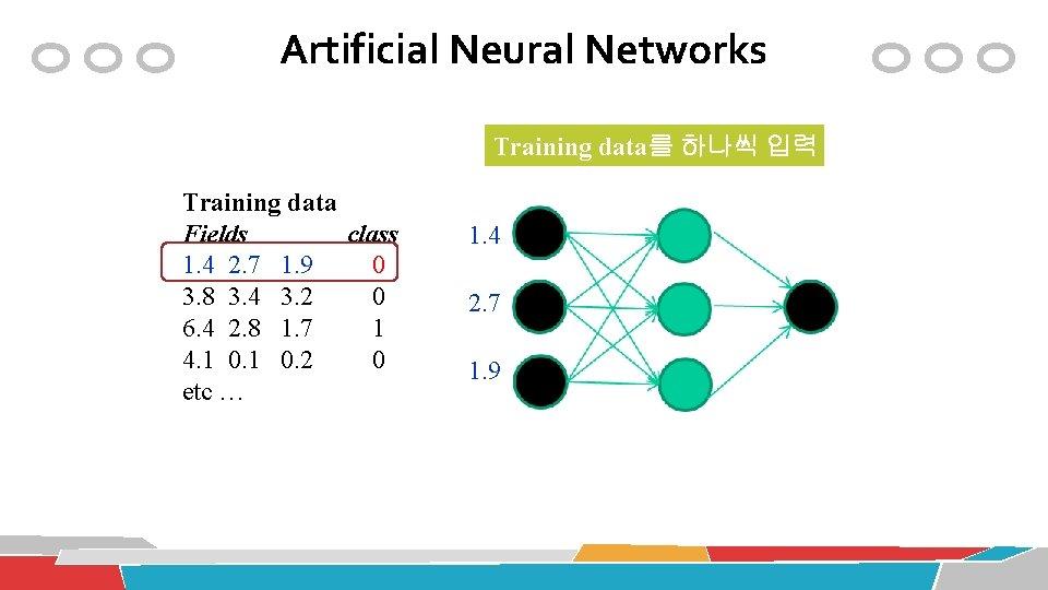 Artificial Neural Networks Training data를 하나씩 입력 Training data Fields class 1. 4 2.