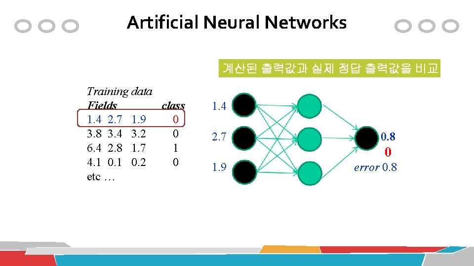 Artificial Neural Networks 계산된 출력값과 실제 정답 출력값을 비교 Training data Fields class 1.