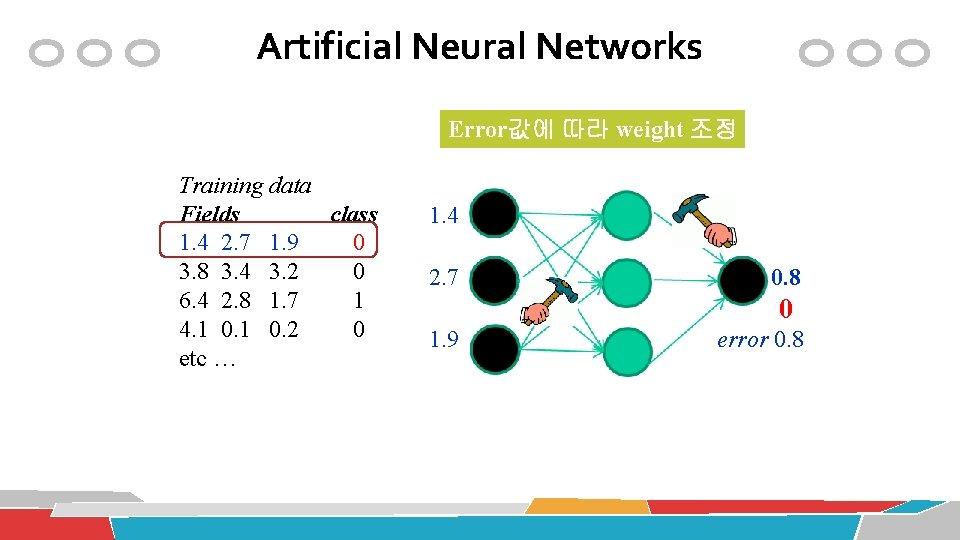 Artificial Neural Networks Error값에 따라 weight 조정 Training data Fields class 1. 4 2.