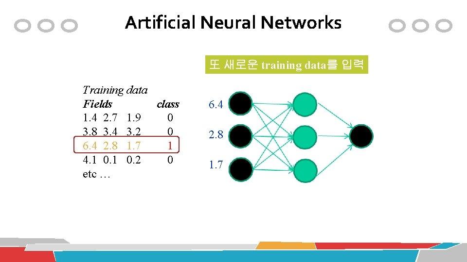 Artificial Neural Networks 또 새로운 training data를 입력 Training data Fields class 1. 4