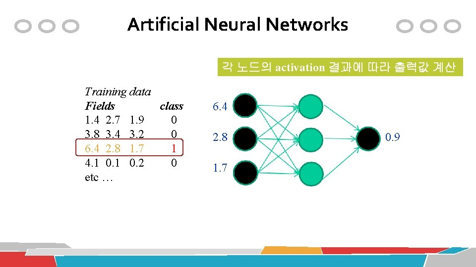 Artificial Neural Networks 각 노드의 activation 결과에 따라 출력값 계산 Training data Fields class