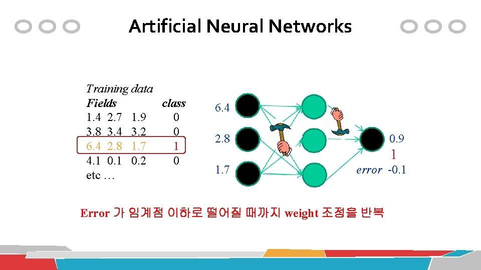 Artificial Neural Networks Training data Fields class 1. 4 2. 7 1. 9 0