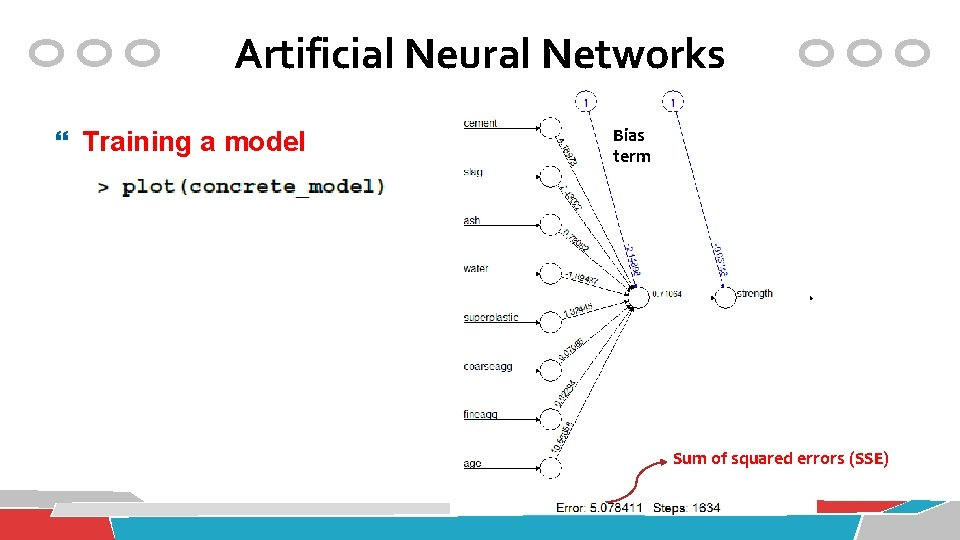 Artificial Neural Networks Training a model Bias term Sum of squared errors (SSE)
