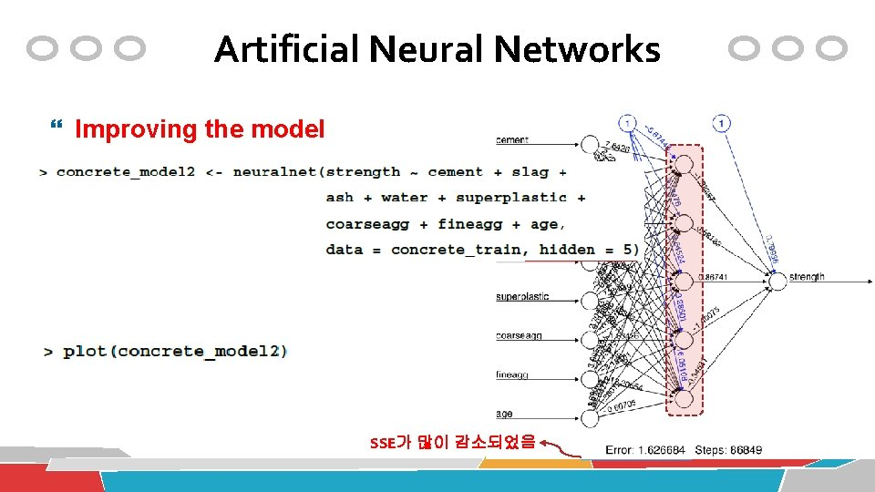 Artificial Neural Networks Improving the model SSE가 많이 감소되었음