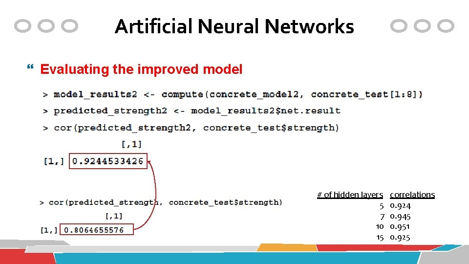 Artificial Neural Networks Evaluating the improved model # of hidden layers 5 7 10