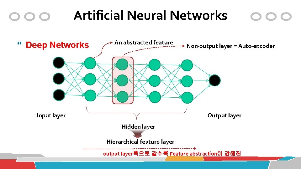 Artificial Neural Networks Deep Networks An abstracted feature Input layer Non-output layer = Auto-encoder