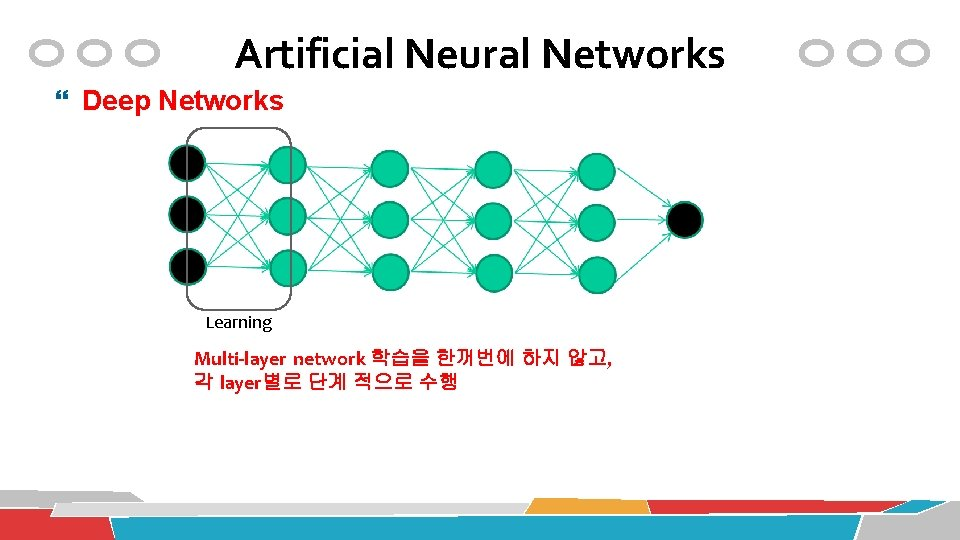 Artificial Neural Networks Deep Networks Learning Multi-layer network 학습을 한꺼번에 하지 않고, 각 layer별로