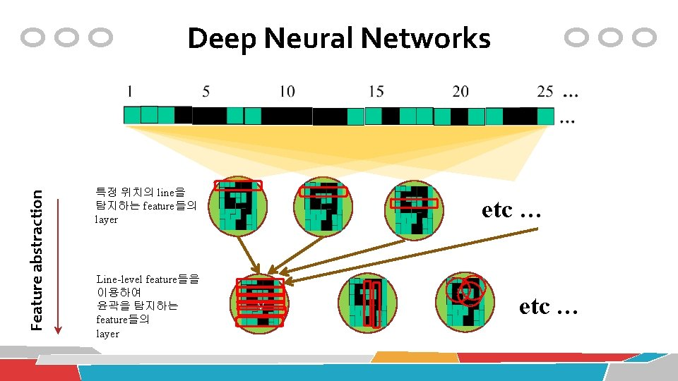 Feature abstraction Deep Neural Networks 특정 위치의 line을 탐지하는 feature들의 layer Line-level feature들을 이용하여