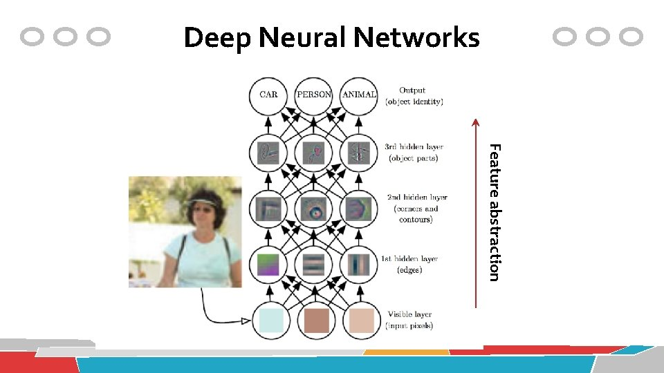 Deep Neural Networks Feature abstraction