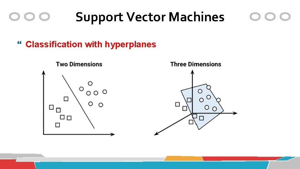 Support Vector Machines Classification with hyperplanes