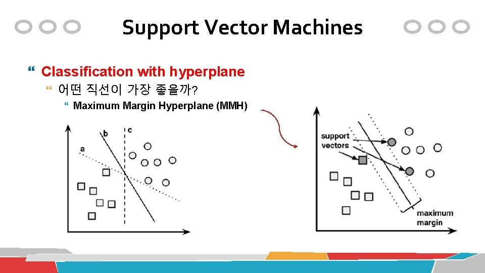Support Vector Machines Classification with hyperplane 어떤 직선이 가장 좋을까? Maximum Margin Hyperplane (MMH)