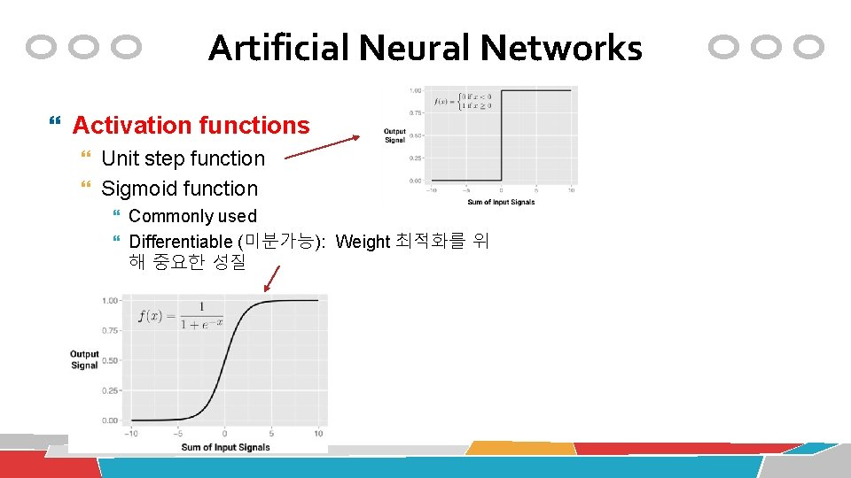 Artificial Neural Networks Activation functions Unit step function Sigmoid function Commonly used Differentiable (미분가능):