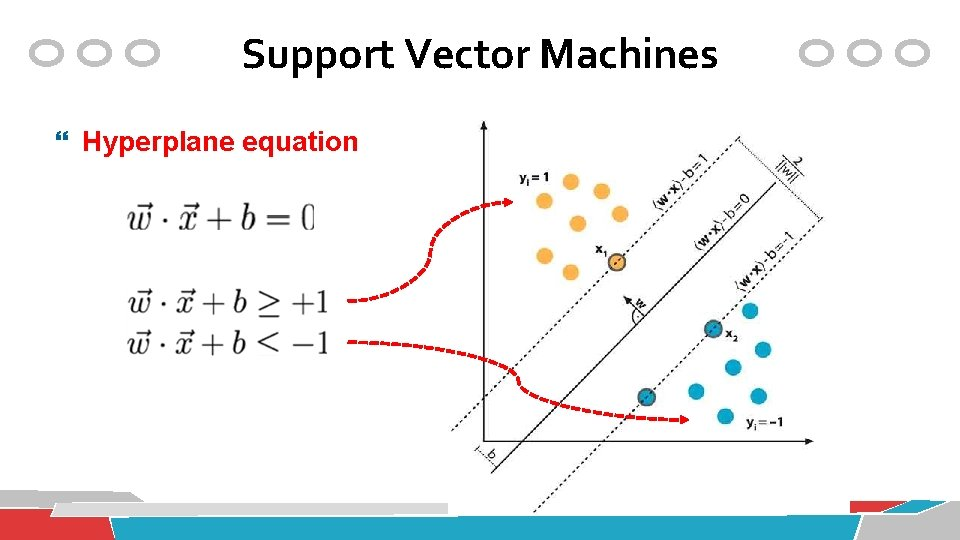 Support Vector Machines Hyperplane equation