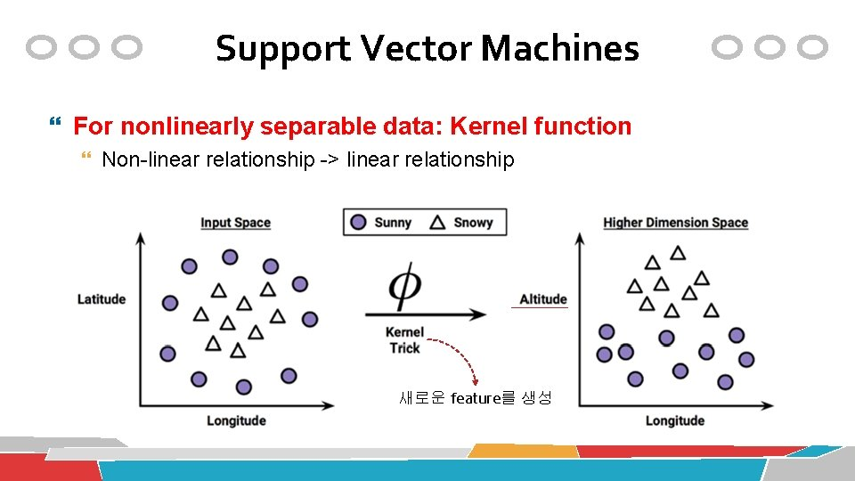 Support Vector Machines For nonlinearly separable data: Kernel function Non-linear relationship -> linear relationship