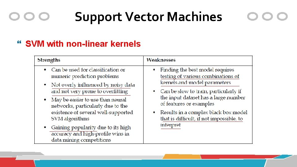 Support Vector Machines SVM with non-linear kernels