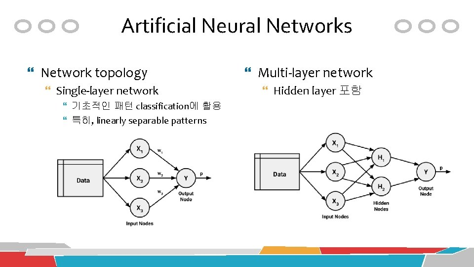 Artificial Neural Networks Network topology Single-layer network 기초적인 패턴 classification에 활용 특히, linearly separable