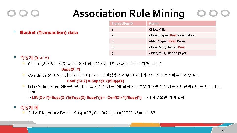 Association Rule Mining Basket (Transaction) data 측정치 (X -> Y) Transaction ID Iterms 1