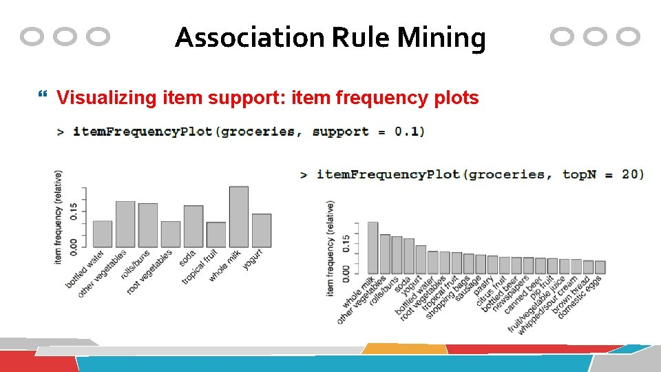 Association Rule Mining Visualizing item support: item frequency plots
