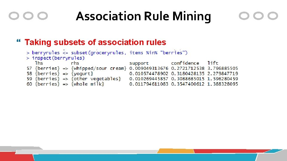 Association Rule Mining Taking subsets of association rules