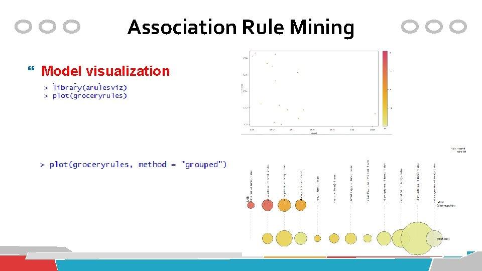 Association Rule Mining Model visualization