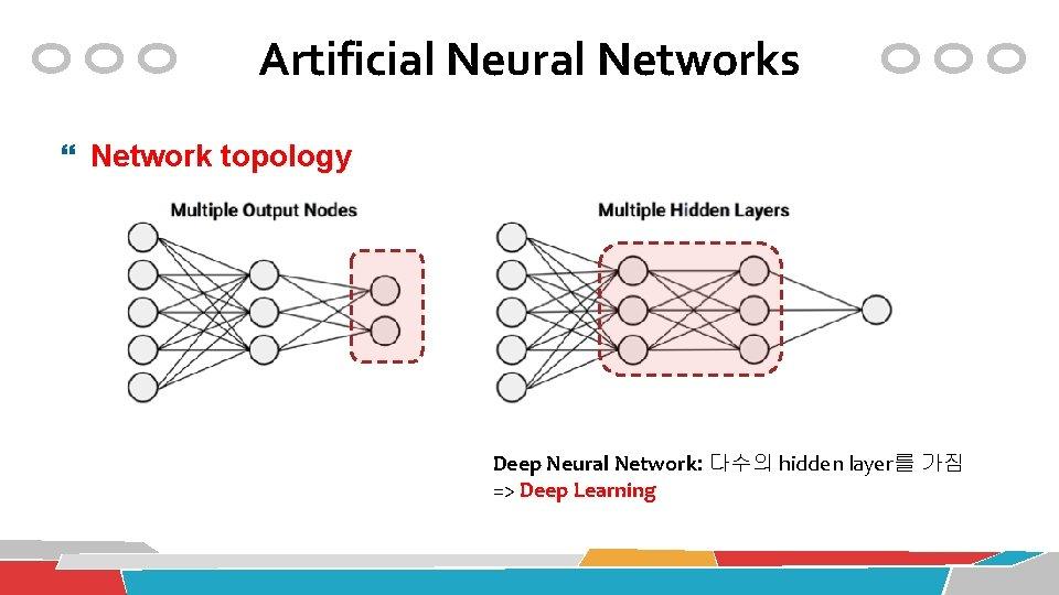 Artificial Neural Networks Network topology Deep Neural Network: 다수의 hidden layer를 가짐 => Deep