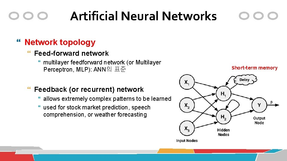 Artificial Neural Networks Network topology Feed-forward network multilayer feedforward network (or Multilayer Perceptron, MLP):