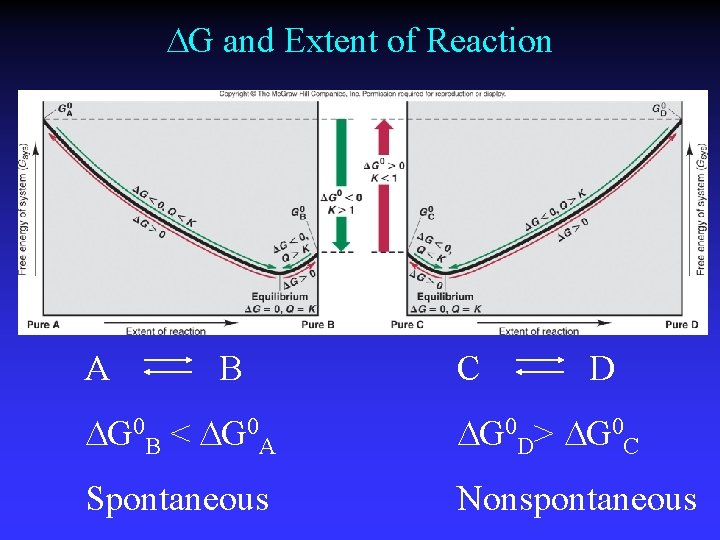 G and Extent of Reaction A B C D G 0 B <
