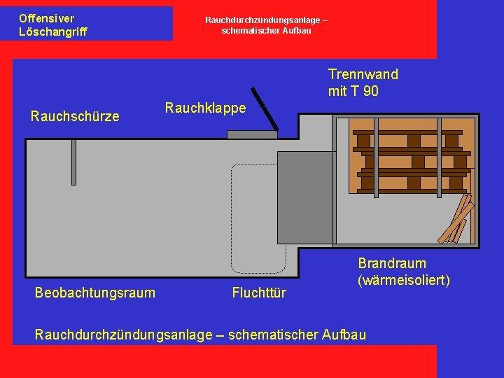 Offensiver Löschangriff Rauchdurchzündungsanlage – schematischer Aufbau Trennwand mit T 90 Rauchschürze Beobachtungsraum Rauchklappe Fluchttür