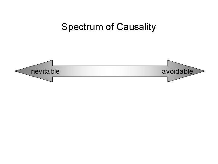 Spectrum of Causality inevitable avoidable