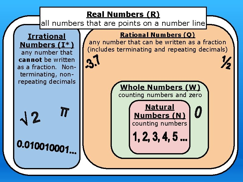 Real Numbers (R) all numbers that are points on a number line Irrational Numbers