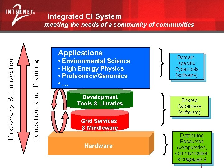 Integrated CI System Applications Education and Training Discovery & Innovation meeting the needs of