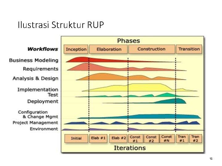 Ilustrasi Struktur RUP 12