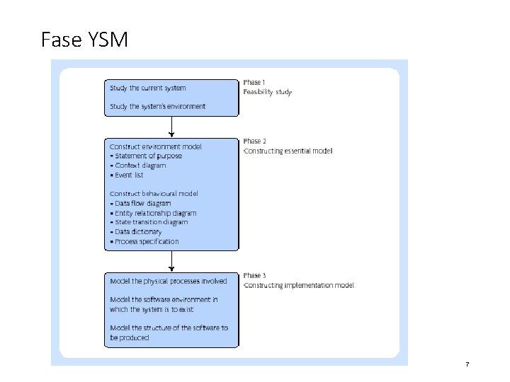 Fase YSM 7