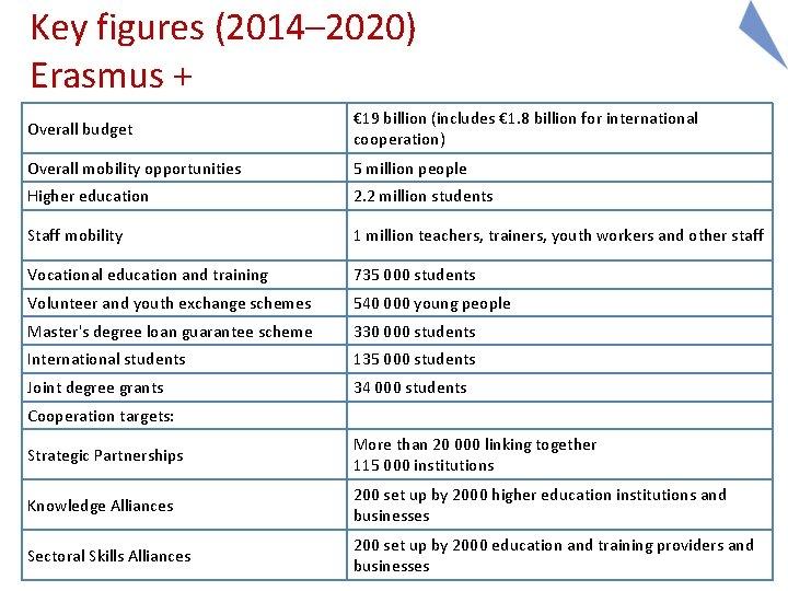 Key figures (2014– 2020) Erasmus + Overall budget € 19 billion (includes € 1.