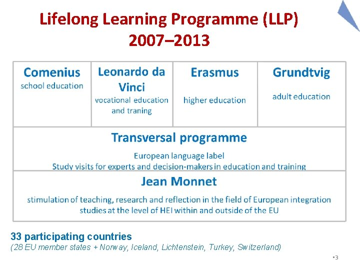 Lifelong Learning Programme (LLP) 2007– 2013 33 participating countries (28 EU member states +