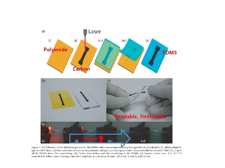 Polyimide PDMS Carbon Bendable, Stretchable Strain
