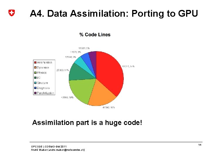 A 4. Data Assimilation: Porting to GPU Assimilation part is a huge code! OPCODE