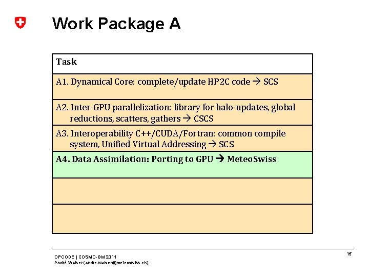 Work Package A Task A 1. Dynamical Core: complete/update HP 2 C code SCS