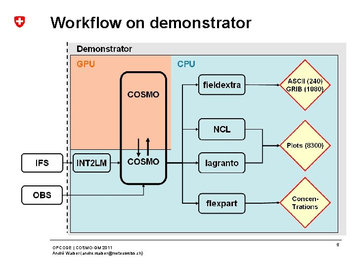 Workflow on demonstrator OPCODE | COSMO-GM 2011 André Walser (andre. walser@meteoswiss. ch) 5