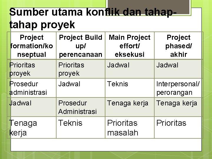 Sumber utama konflik dan tahap proyek Project formation/ko nseptual Prioritas proyek Project Build Main