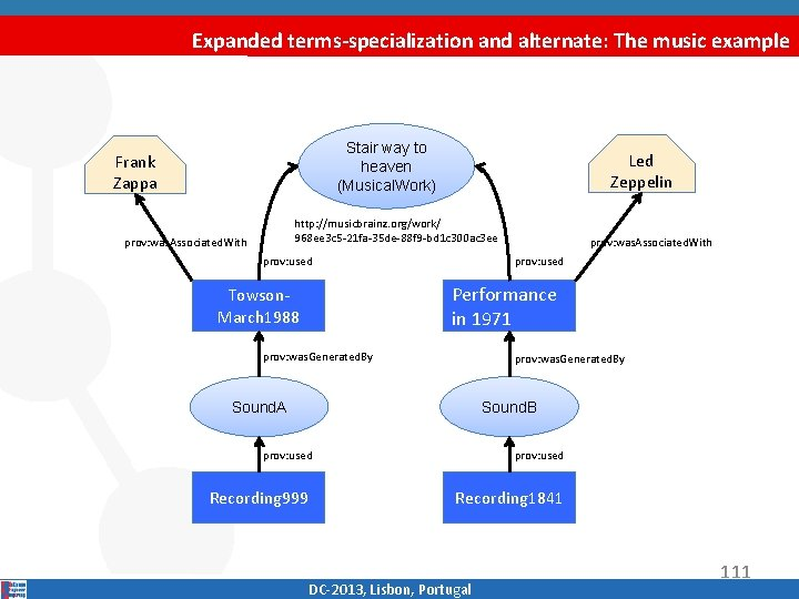 Expanded terms-specialization and alternate: The music example Stair way to heaven (Musical. Work) Frank