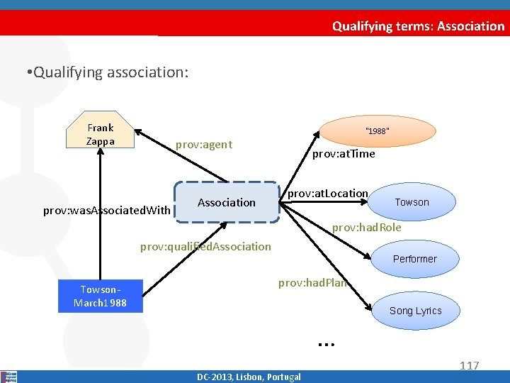 "Qualifying terms: Association • Qualifying association: Frank Zappa "" 1988"" prov: agent prov: was."