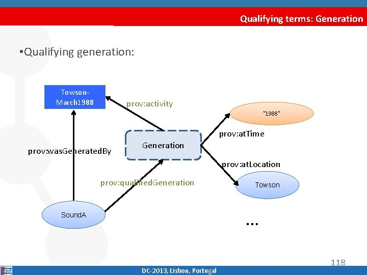 """Qualifying terms: Generation • Qualifying generation: Towson‐ March 1988 prov: activity """" 1988"""" prov:"""