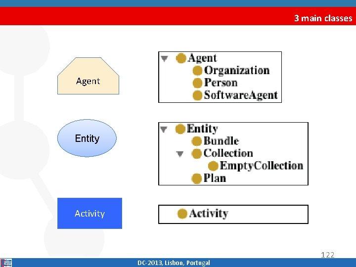 3 main classes Agent Entity Activity DC‐ 2013, Lisbon, Portugal 122
