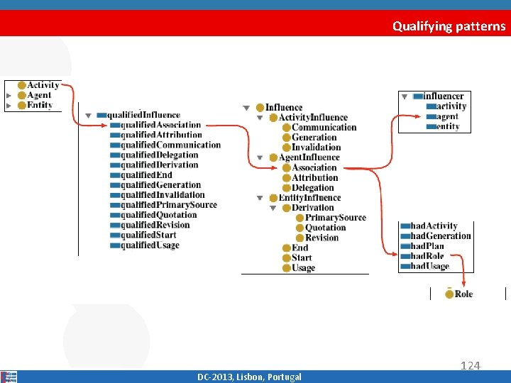 Qualifying patterns DC‐ 2013, Lisbon, Portugal 124