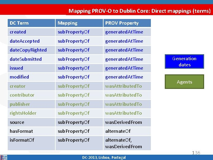 Mapping PROV-O to Dublin Core: Direct mappings (terms) DC Term Mapping PROV Property created